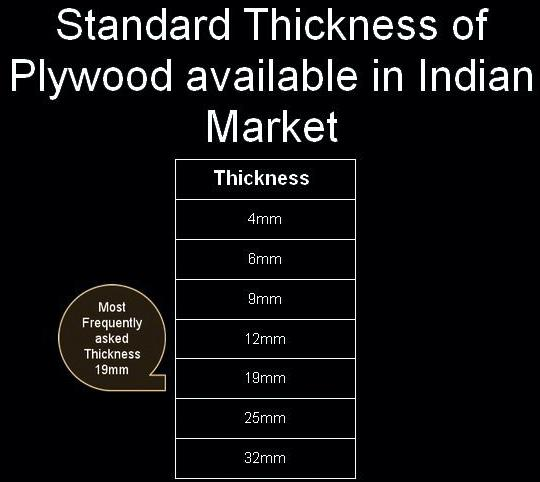 sizes of plywood available in market